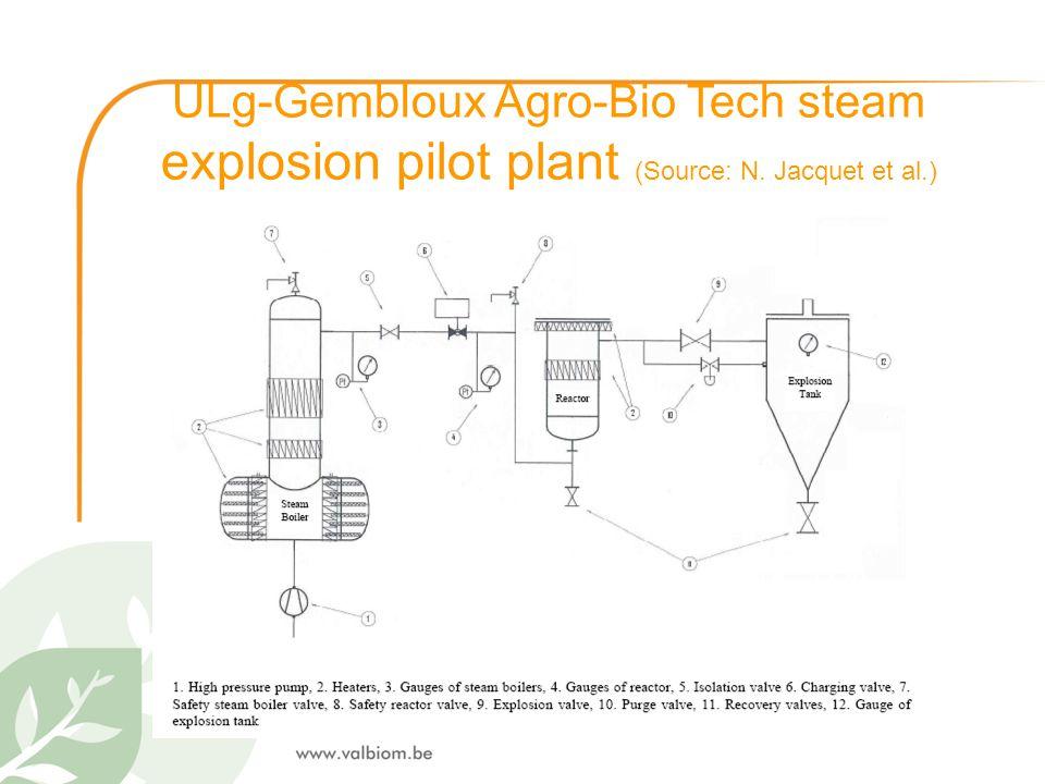 ULg-Gembloux Agro-Bio Tech steam explosion pilot plant (Source: N. Jacquet et al.)