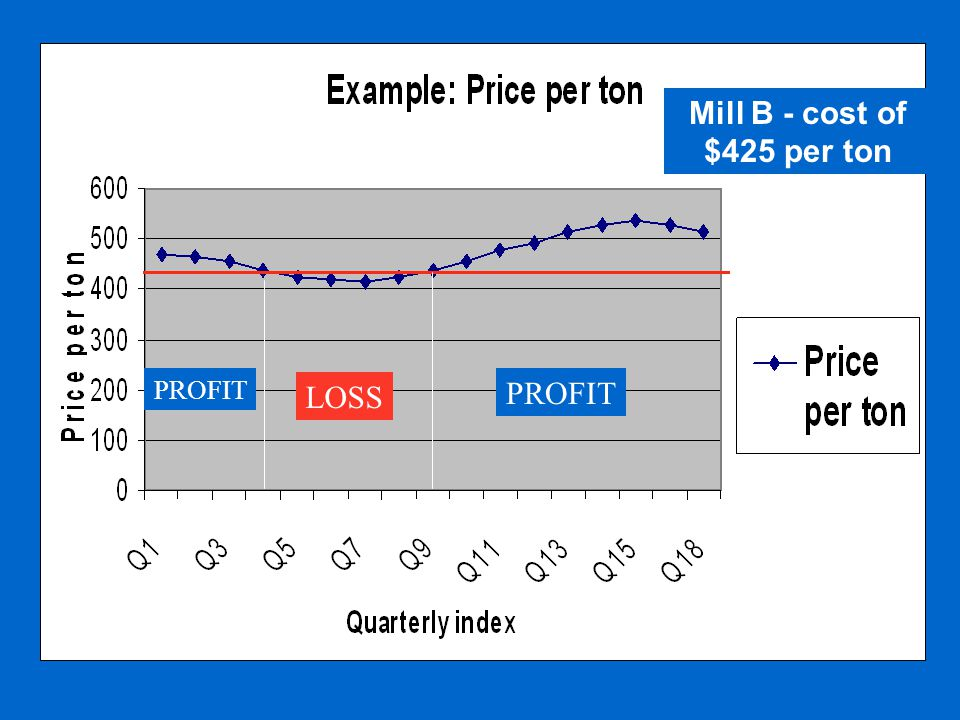 PROFIT LOSS Mill B - cost of $425 per ton