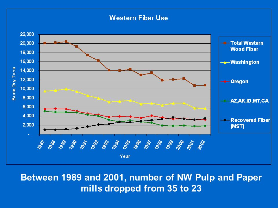 Between 1989 and 2001, number of NW Pulp and Paper mills dropped from 35 to 23