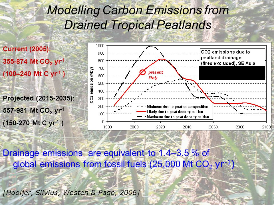 Modelling Carbon Emissions from Drained Tropical Peatlands Drainage emissions are equivalent to 1.4–3.5 % of global emissions from fossil fuels (25,000 Mt CO 2 yr -1 ) [Hooijer, Silvius, Wosten & Page, 2006] Current (2005): 355-874 Mt CO 2 yr -1 (100–240 Mt C yr -1 ) Projected (2015-2035): 557-981 Mt CO 2 yr -1 (150-270 Mt C yr -1 )