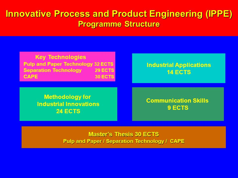 Methodology for Industrial Innovations 24 ECTS Industrial Applications 14 ECTS Key Technologies Pulp and Paper Technology 32 ECTS Separation Technology 29 ECTS CAPE 30 ECTS Master's Thesis 30 ECTS Pulp and Paper / Separation Technology / CAPE Communication Skills 9 ECTS Innovative Process and Product Engineering (IPPE) Programme Structure