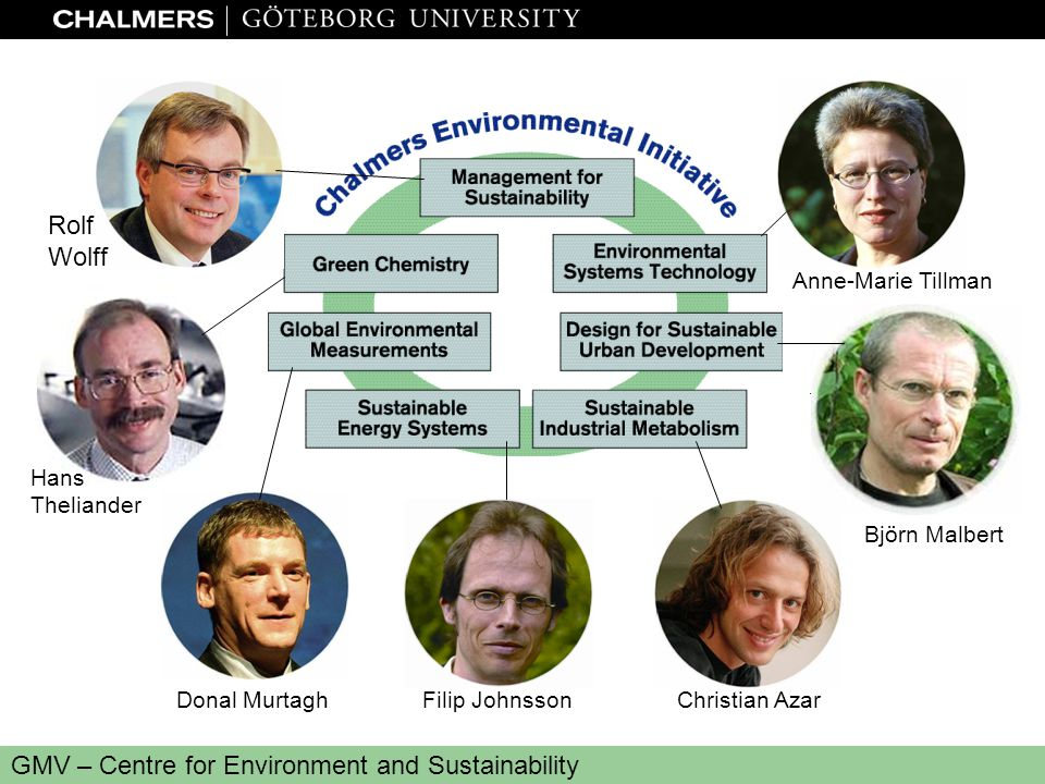 www.miljo.chalmers.se GMV – Centre for Environment and Sustainability Björn Malbert Rolf Wolff 1 June 2000 Anne-Marie Tillman Christian AzarFilip JohnssonDonal Murtagh Hans Theliander Rolf Wolff