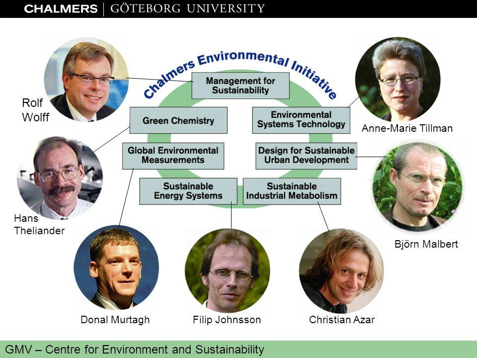 www.miljo.chalmers.se GMV – Centre for Environment and Sustainability Björn Malbert Rolf Wolff 1 June 2000 Anne-Marie Tillman Christian AzarFilip John