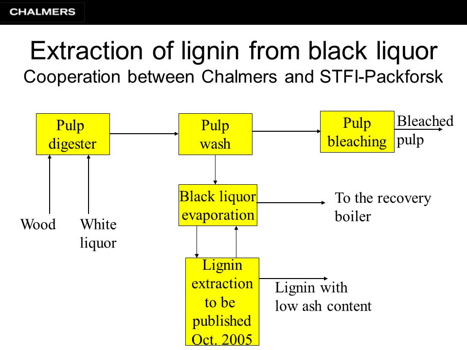 Extraction of lignin from black liquor Cooperation between Chalmers and STFI-Packforsk Pulp digester Black liquor evaporation Lignin extraction to be published Oct.