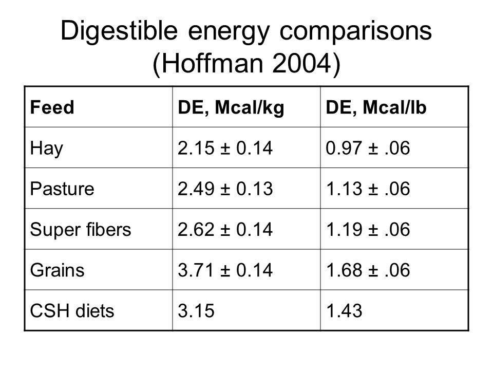 Digestible energy comparisons (Hoffman 2004) FeedDE, Mcal/kgDE, Mcal/lb Hay2.15 ± 0.140.97 ±.06 Pasture2.49 ± 0.131.13 ±.06 Super fibers2.62 ± 0.141.19 ±.06 Grains3.71 ± 0.141.68 ±.06 CSH diets3.151.43