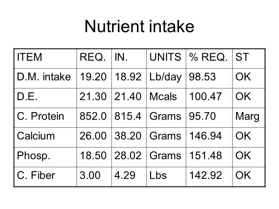 Nutrient intake ITEMREQ.IN.UNITS% REQ.ST D.M.