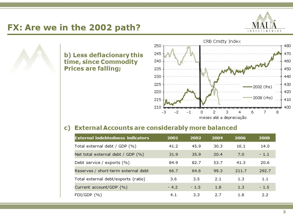 3 FX: Are we in the 2002 path? b) Less deflacionary this time, since Commodity Prices are falling; c) External Accounts are considerably more balanced