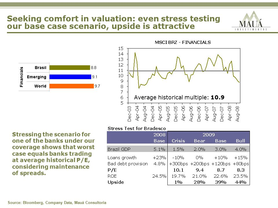 Seeking comfort in valuation: even stress testing our base case scenario, upside is attractive Source: Bloomberg, Company Data, Mauá Consultoria Average historical multiple: 10.9 Stressing the scenario for one of the banks under our coverage shows that worst case equals banks trading at average historical P/E, considering maintenance of spreads.