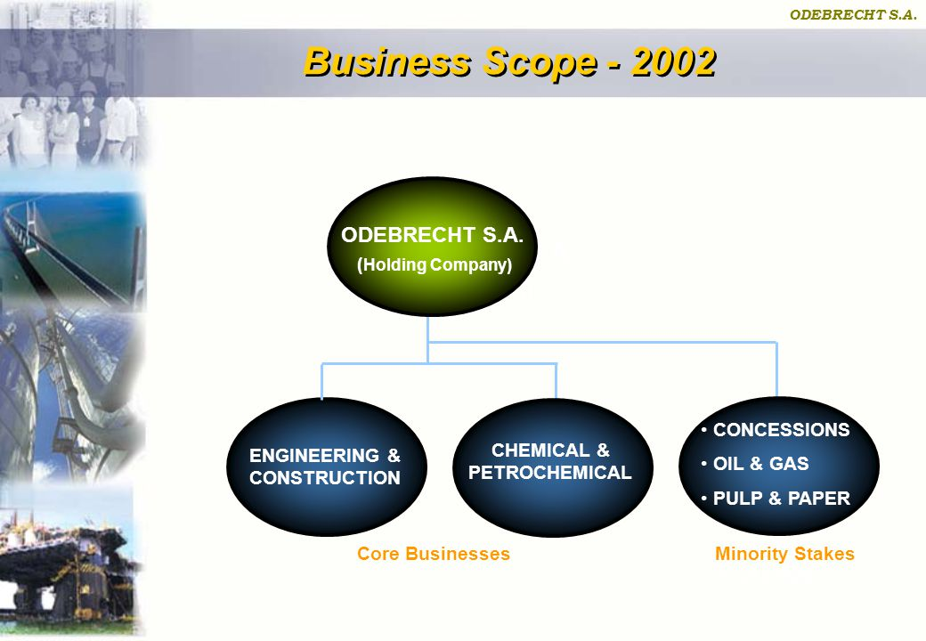ODEBRECHT S.A. Business Scope - 2002 PULP & PAPER ODEBRECHT S.A. (Holding Company) ENGINEERING & CONSTRUCTION CHEMICAL & PETROCHEMICAL Core Businesses