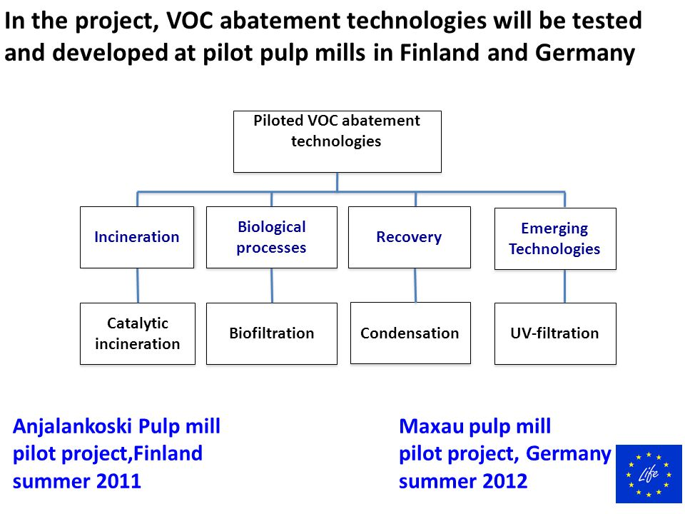 In the project, VOC abatement technologies will be tested and developed at pilot pulp mills in Finland and Germany Anjalankoski Pulp mill pilot projec