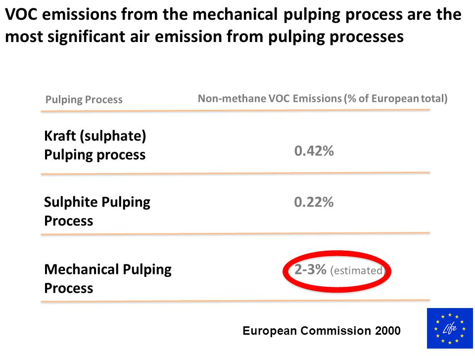 VOC emissions from the mechanical pulping process are the most significant air emission from pulping processes Pulping Process Non-methane VOC Emissio
