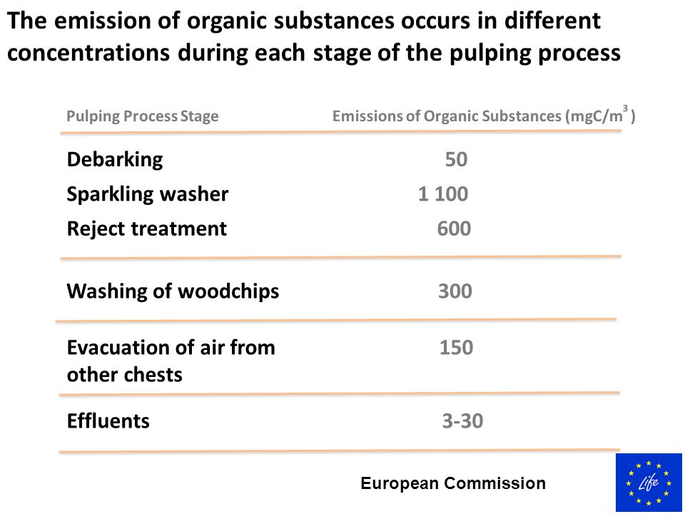 The emission of organic substances occurs in different concentrations during each stage of the pulping process Pulping Process Stage Emissions of Orga