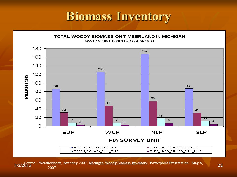 Biomass Inventory Source – Weatherspoon, Anthony. 2007.