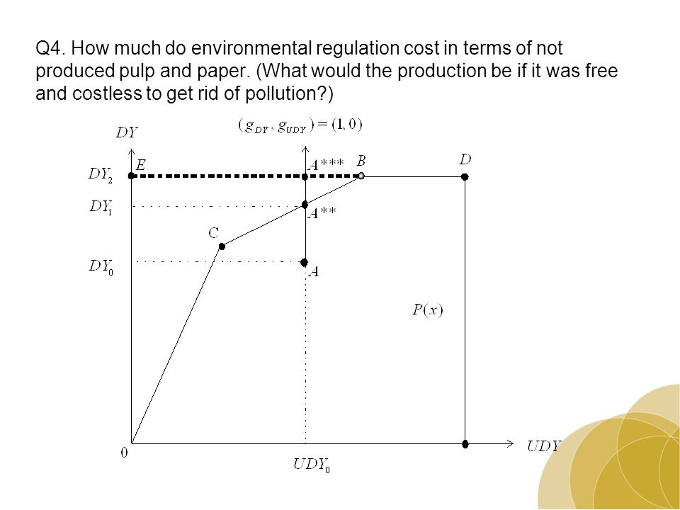 Q4. How much do environmental regulation cost in terms of not produced pulp and paper.