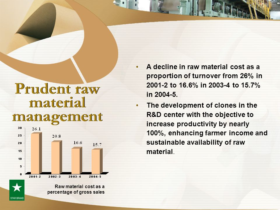 Prudent raw material management A decline in raw material cost as a proportion of turnover from 26% in 2001-2 to 16.6% in 2003-4 to 15.7% in 2004-5. T