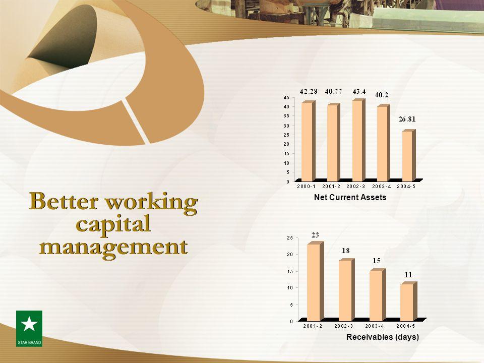 Better working capital management Net Current Assets Receivables (days)