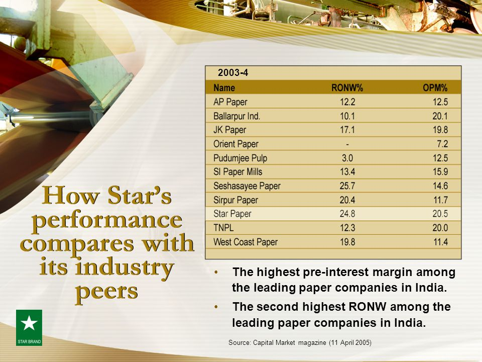 How Star's performance compares with its industry peers The highest pre-interest margin among the leading paper companies in India. The second highest