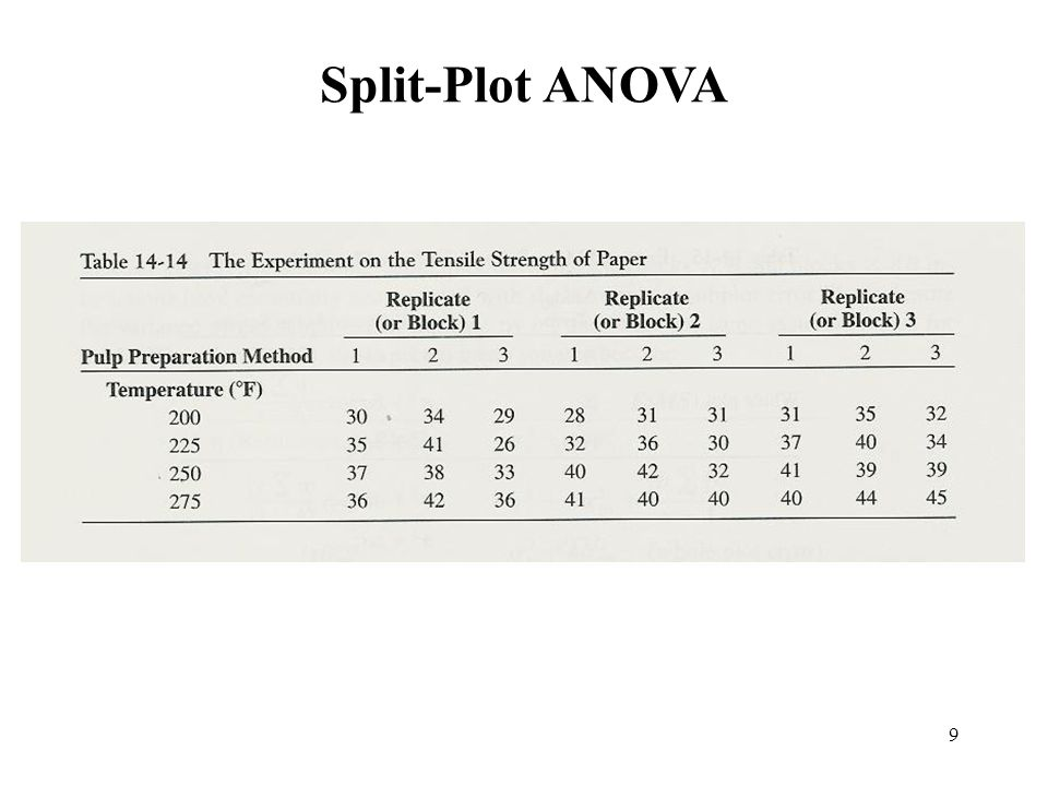 9 Split-Plot ANOVA
