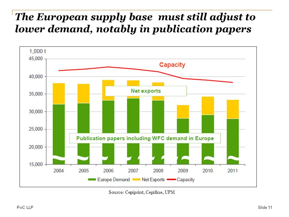 PwC LLP The European supply base must still adjust to lower demand, notably in publication papers Source: Cepiprint, Cepifine, UPM Slide 11