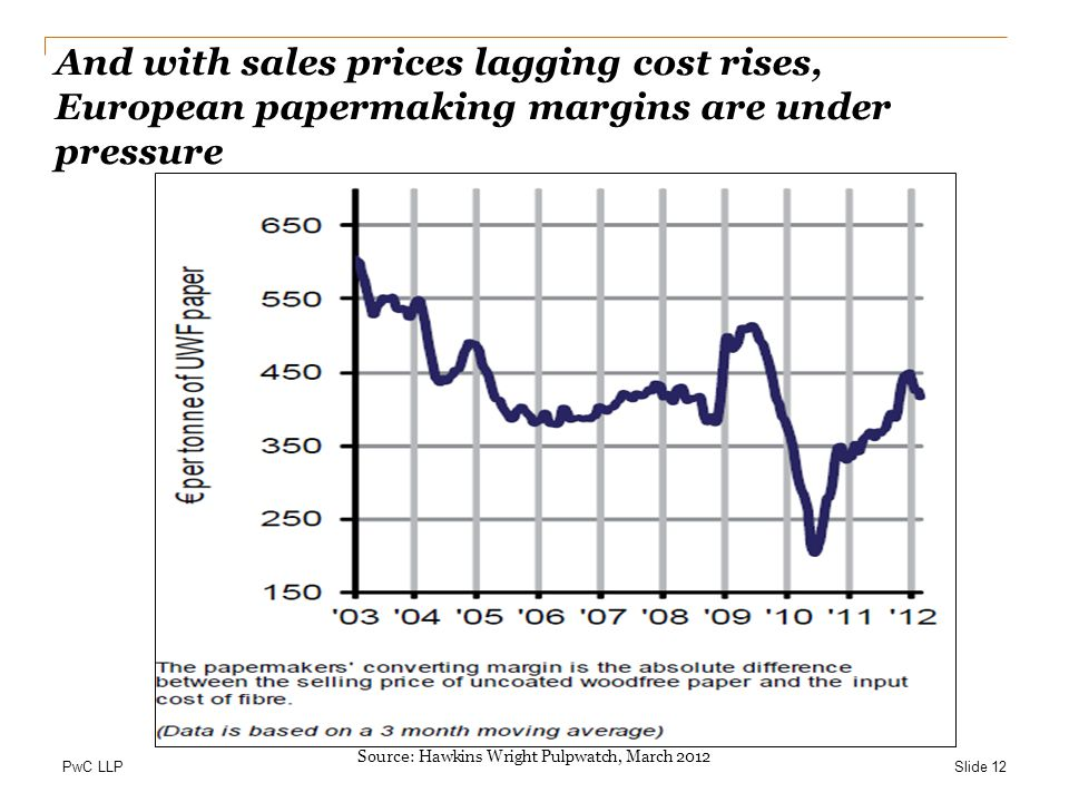 PwC LLP And with sales prices lagging cost rises, European papermaking margins are under pressure Slide 12 Source: Hawkins Wright Pulpwatch, March 2012