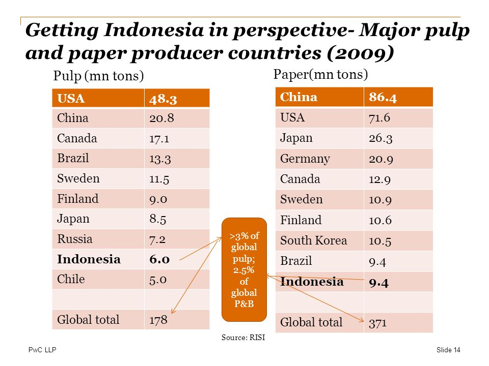 PwC LLP Getting Indonesia in perspective- Major pulp and paper producer countries (2009) Pulp (mn tons) USA48.3 China20.8 Canada17.1 Brazil13.3 Sweden11.5 Finland9.0 Japan8.5 Russia7.2 Indonesia6.0 Chile5.0 Global total178 Paper(mn tons) China86.4 USA71.6 Japan26.3 Germany20.9 Canada12.9 Sweden10.9 Finland10.6 South Korea10.5 Brazil9.4 Indonesia9.4 Global total371 Slide 14 Source: RISI >3% of global pulp; 2.5% of global P&B