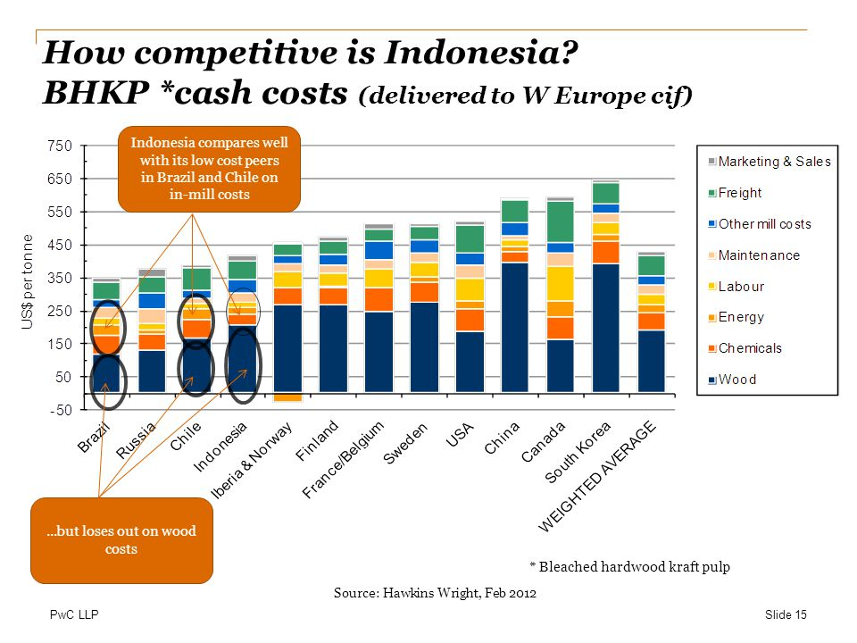 PwC LLP How competitive is Indonesia.