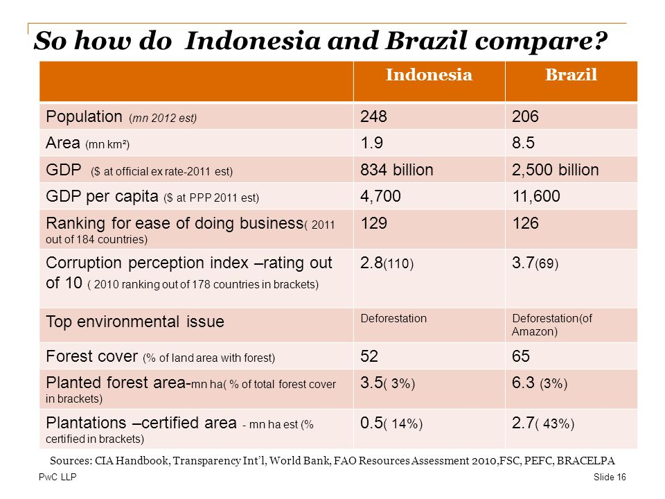 PwC LLP So how do Indonesia and Brazil compare.