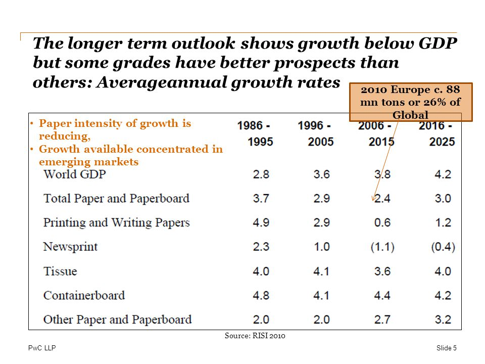 PwC LLP The longer term outlook shows growth below GDP but some grades have better prospects than others: Averageannual growth rates Paper intensity of growth is reducing, Growth available concentrated in emerging markets Source: RISI 2010 2010 Europe c.