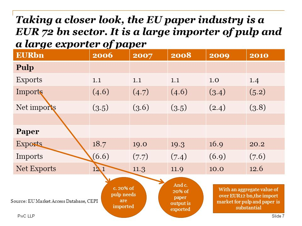 PwC LLP Taking a closer look, the EU paper industry is a EUR 72 bn sector.