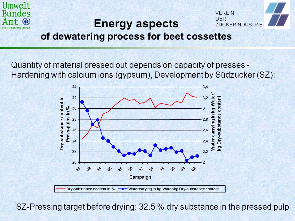 VEREIN DER ZUCKERINDUSTRIE Energy aspects of dewatering process for beet cossettes Quantity of material pressed out depends on capacity of presses - H
