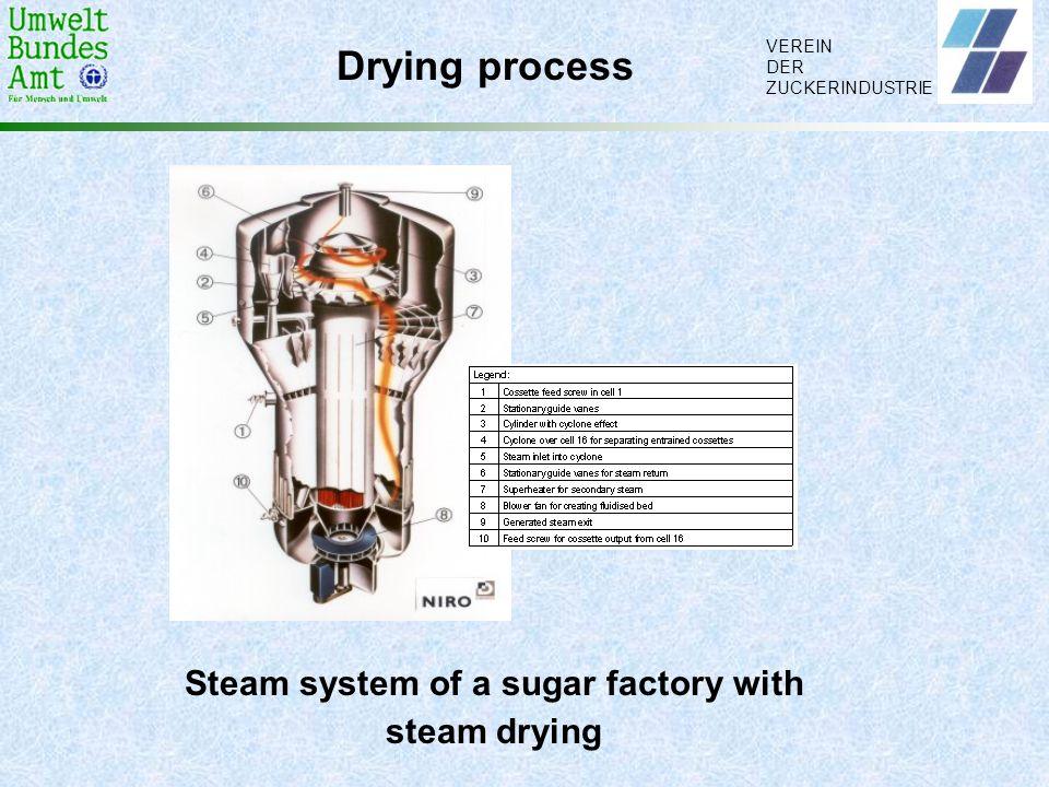 VEREIN DER ZUCKERINDUSTRIE Drying process Steam system of a sugar factory with steam drying