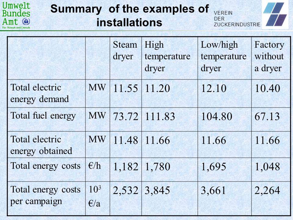 VEREIN DER ZUCKERINDUSTRIE Summary of the examples of installations Steam dryer High temperature dryer Low/high temperature dryer Factory without a dr