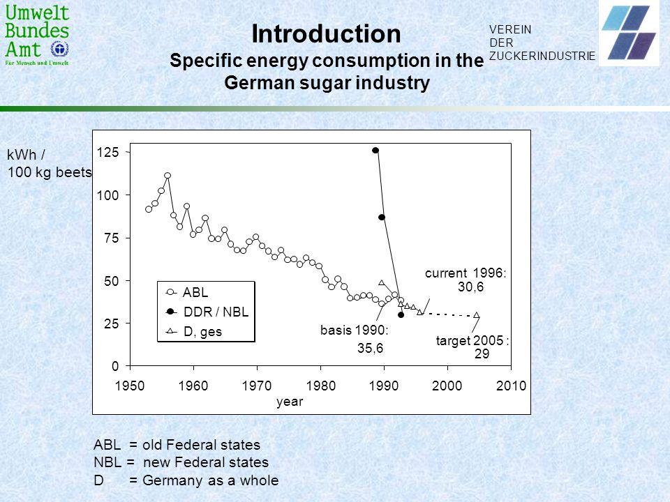 VEREIN DER ZUCKERINDUSTRIE Introduction Specific energy consumption in the German sugar industry kWh / 100 kg beets 0 25 50 75 100 125 195019601970198