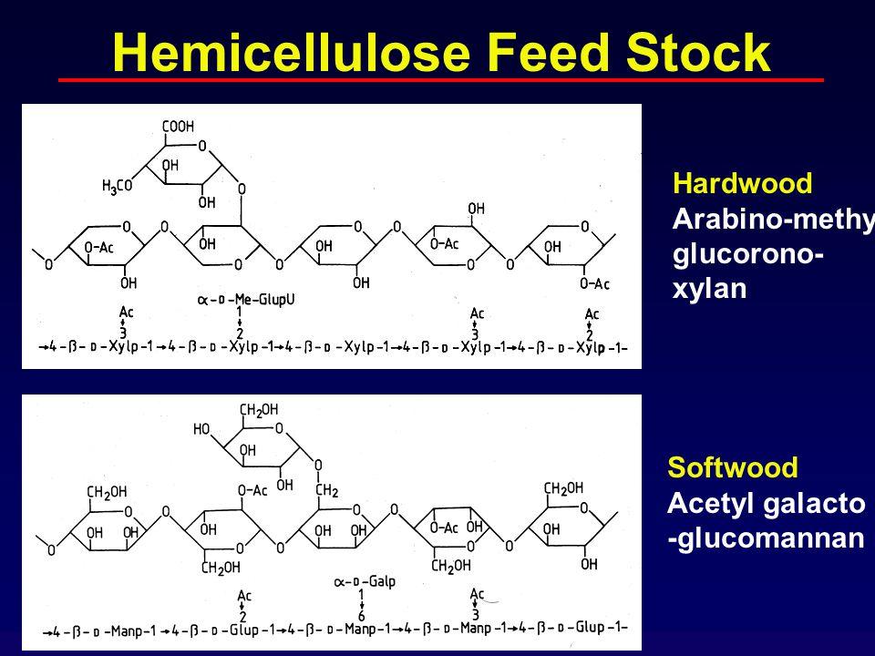 Hemicellulose Feed Stock Softwood Acetyl galacto -glucomannan Hardwood Arabino-methyl glucorono- xylan