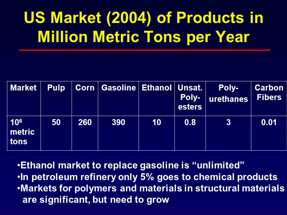 US Market (2004) of Products in Million Metric Tons per Year MarketPulpCornGasolineEthanolUnsat.