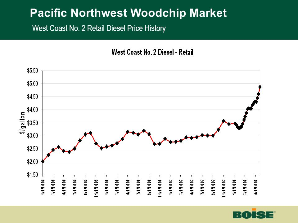 Boise | Building a New BoiseNet Page 16 West Coast No. 2 Retail Diesel Price History Pacific Northwest Woodchip Market