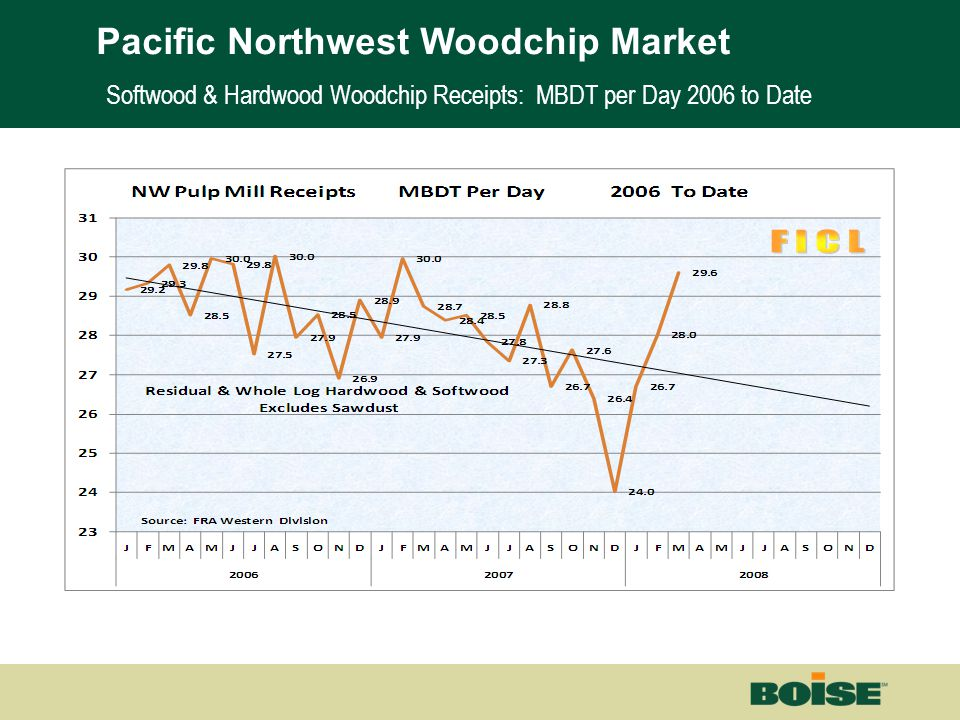 Boise | Building a New BoiseNet Page 19 Softwood & Hardwood Woodchip Receipts: MBDT per Day 2006 to Date Pacific Northwest Woodchip Market