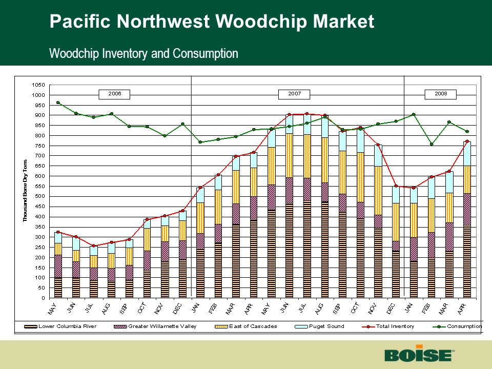 Boise | Building a New BoiseNet Page 24 Woodchip Inventory and Consumption Pacific Northwest Woodchip Market