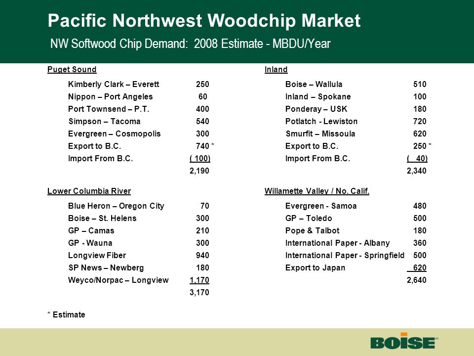 Boise | Building a New BoiseNet Page 4 NW Softwood Chip Demand: 2008 Estimate - MBDU/Year Puget Sound Kimberly Clark – Everett 250 Nippon – Port Angel