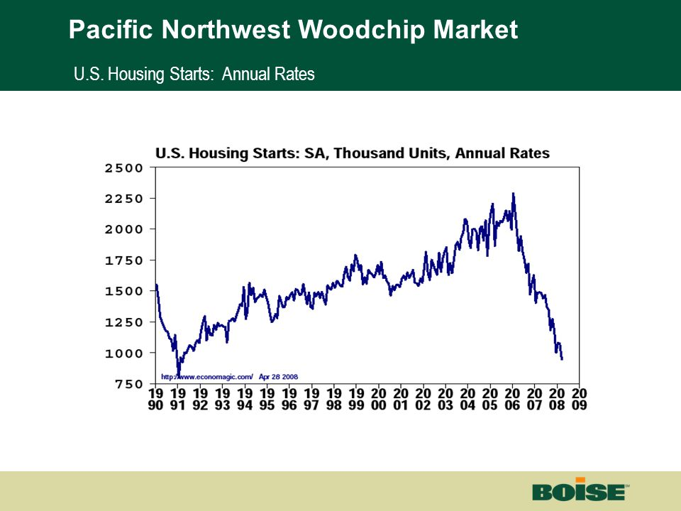 Boise | Building a New BoiseNet Page 8 U.S. Housing Starts: Annual Rates Pacific Northwest Woodchip Market