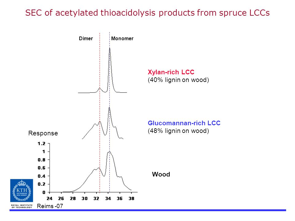 Reims -07 DimerMonomer SEC of acetylated thioacidolysis products from spruce LCCs Xylan-rich LCC (40% lignin on wood) Glucomannan-rich LCC (48% lignin