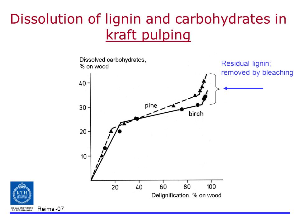 Reims -07 Dissolution of lignin and carbohydrates in kraft pulping Residual lignin; removed by bleaching