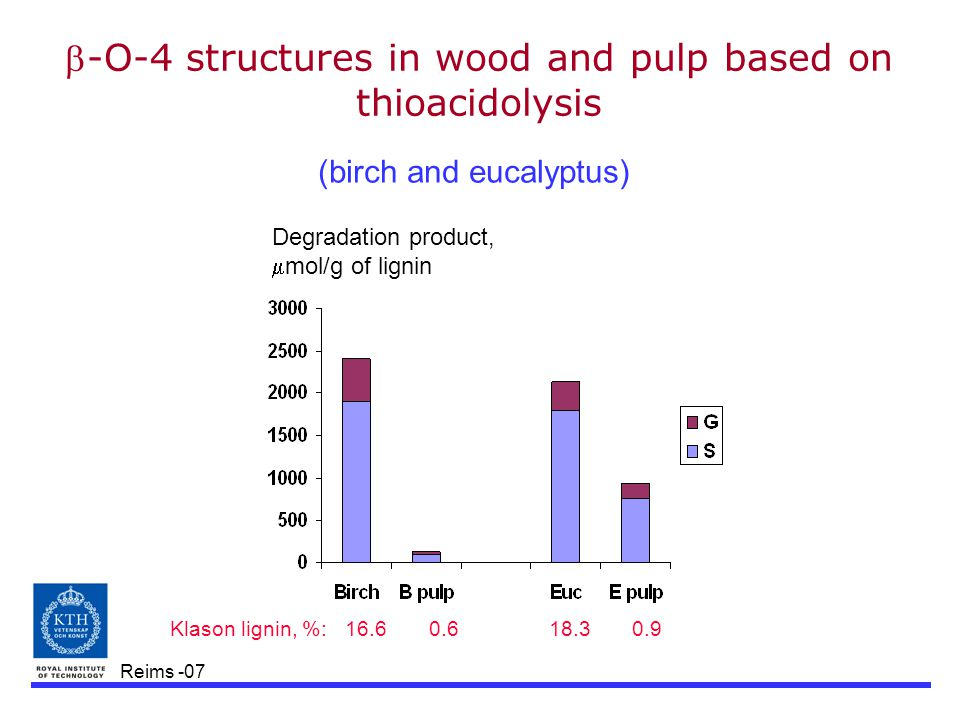 Reims -07 -O-4 structures in wood and pulp based on thioacidolysis (birch and eucalyptus) Degradation product,  mol/g of lignin Klason lignin, %: 16