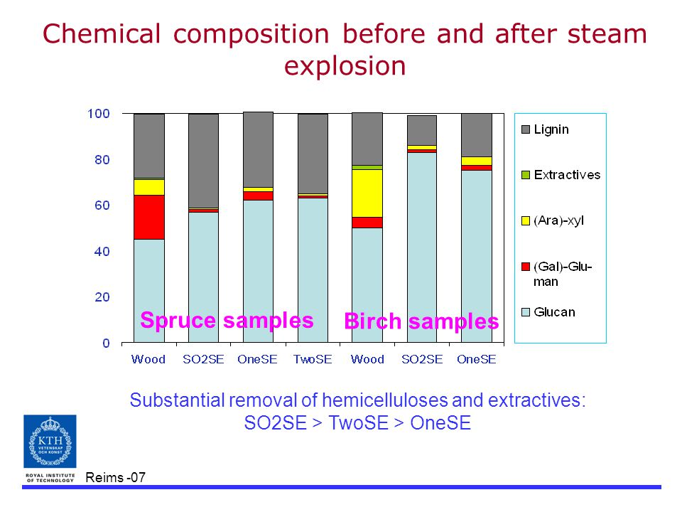 Reims -07 Chemical composition before and after steam explosion Substantial removal of hemicelluloses and extractives: SO2SE > TwoSE > OneSE Spruce sa