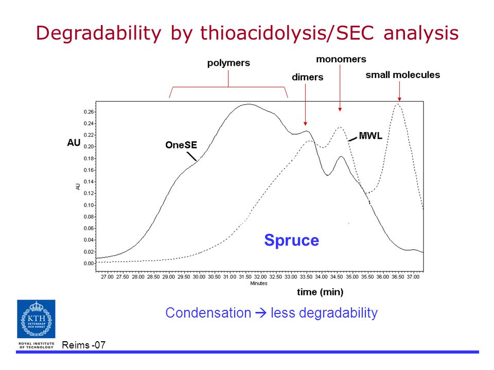 Reims -07 Degradability by thioacidolysis/SEC analysis Condensation  less degradability Spruce