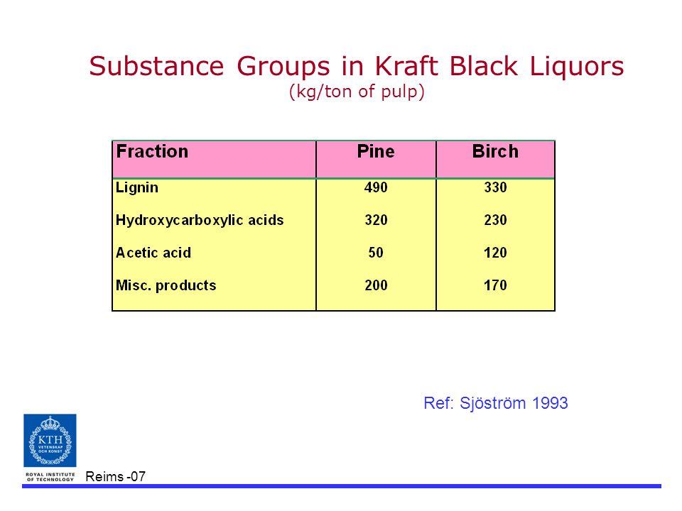 Reims -07 Substance Groups in Kraft Black Liquors (kg/ton of pulp) Ref: Sjöström 1993