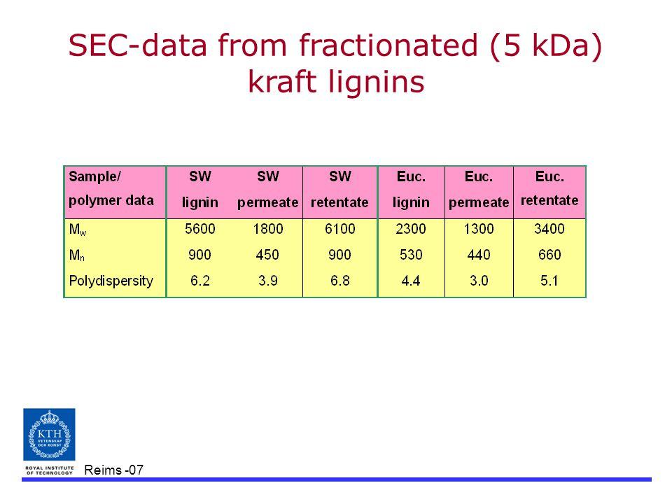Reims -07 SEC-data from fractionated (5 kDa) kraft lignins
