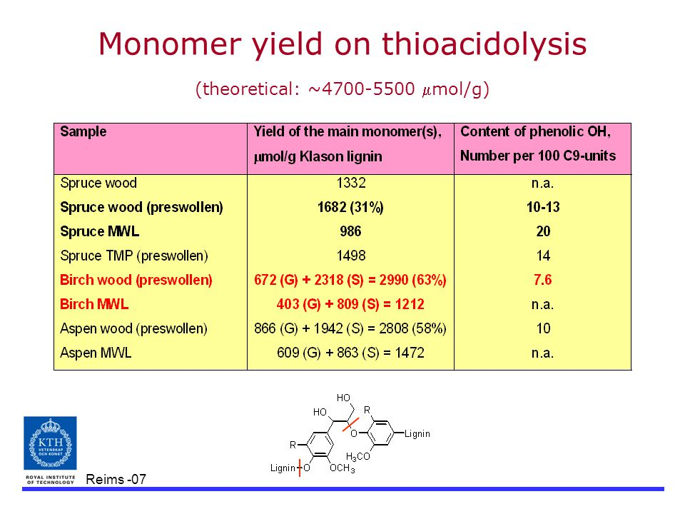 Reims -07 Monomer yield on thioacidolysis (theoretical: ~4700-5500 mol/g)