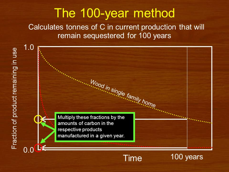 Time in use Primary products (IPCC 2005 default guidance) Half Life in Use (years) Sawnwood35 Structural panels30 Nonstructural panels20 Paper2 Final products in commerce (Skog and Nicholson) Half Life in Use (years) Single-family homes100 Multifamily homes70 Residential Upkeep50 Mobile homes20 Nonresidential construction67 Pallets6 Manufacturing12 Furniture30 Railroad ties30 Paper (free sheet)6 Paper (all others)1