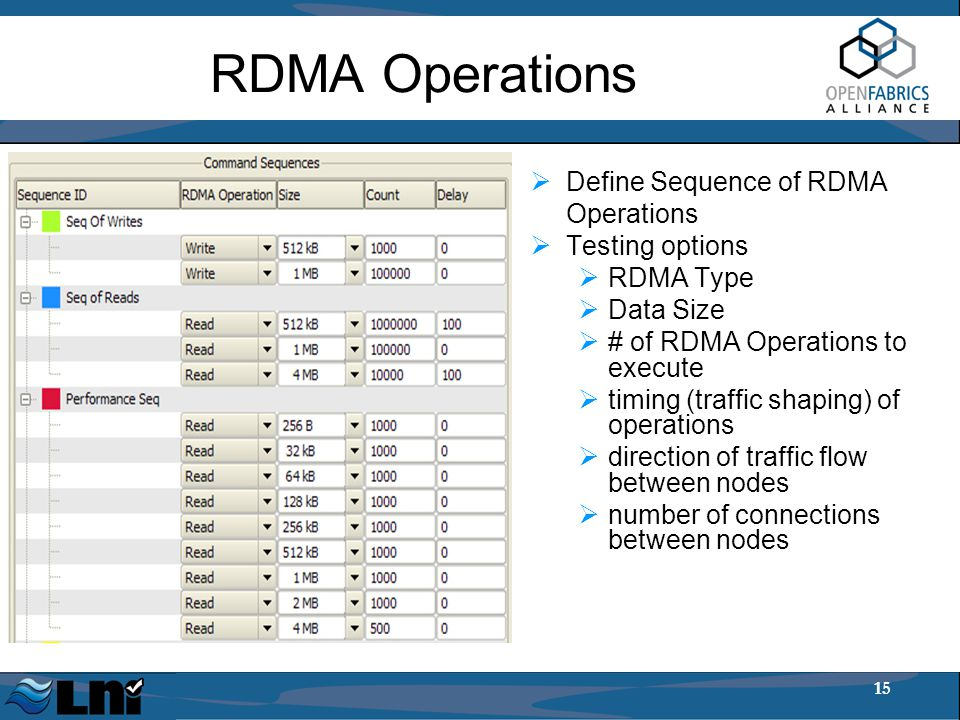 15 RDMA Operations  Define Sequence of RDMA Operations  Testing options  RDMA Type  Data Size  # of RDMA Operations to execute  timing (traffic shaping) of operations  direction of traffic flow between nodes  number of connections between nodes